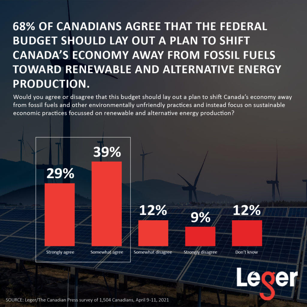 68% of Canadians agree that the federal budget should lay out a plan to shift Canada's economy away from fossil fuels toward renewable and alternative energy production.