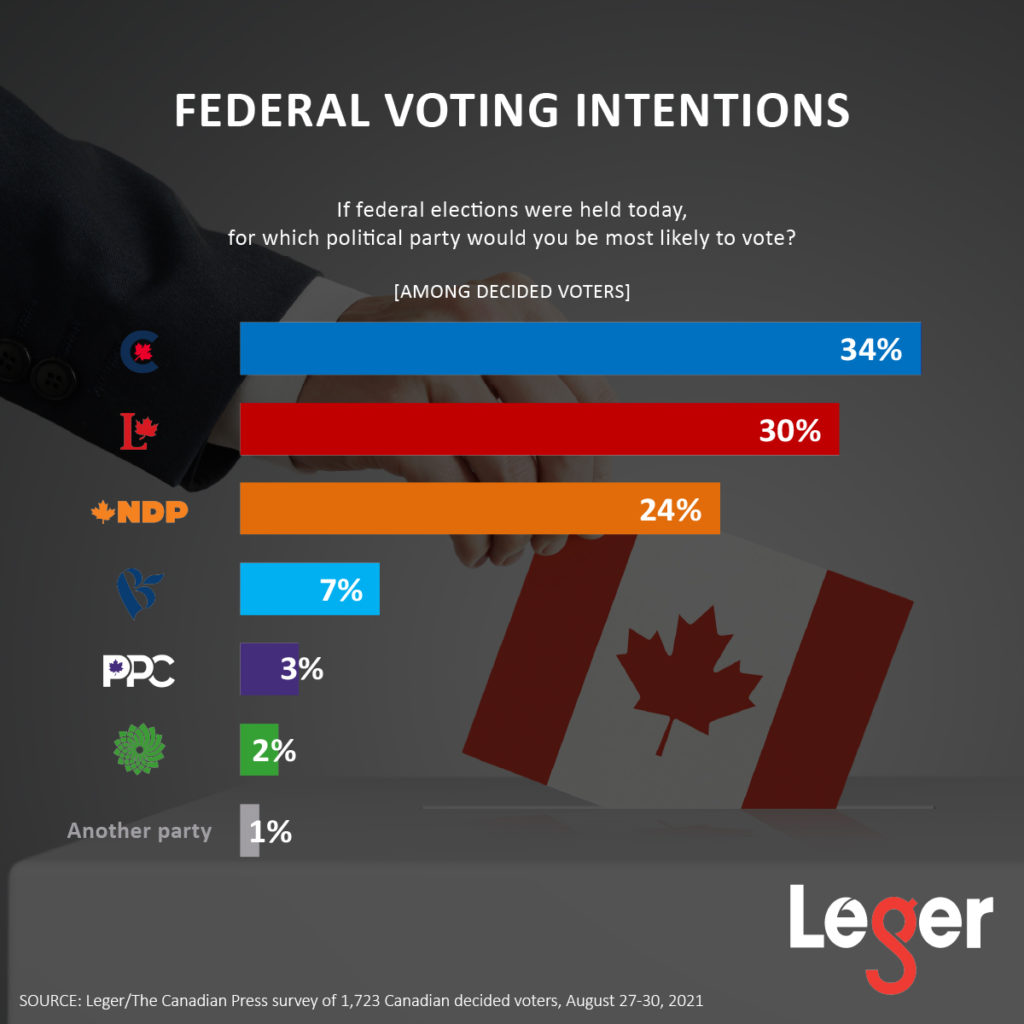 Federal Voting Intentions