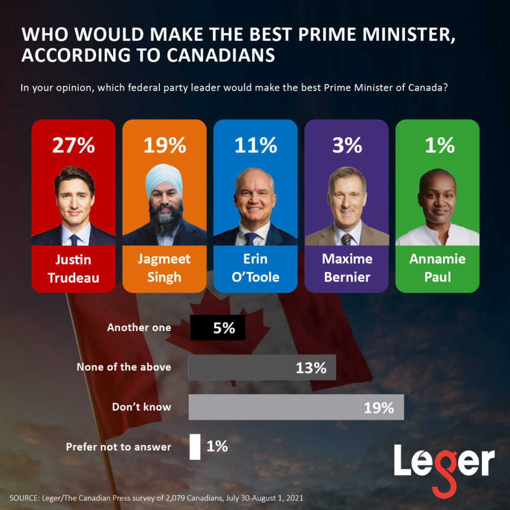 When we asked Canadians which federal party leader would make the best prime minister of Canada, 27% said Justin Trudeau, 19% said Jagmeet Singh, and 11% said Erin O'Toole.